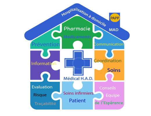 Médical H.A.D.
