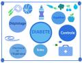 Suivi Diabète en Pharmacie